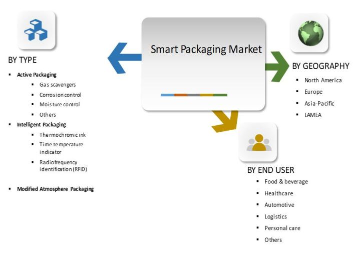 smart-packaging